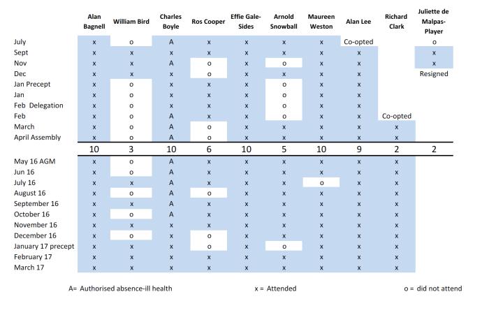 Table of Councillor Attendance Mar 17