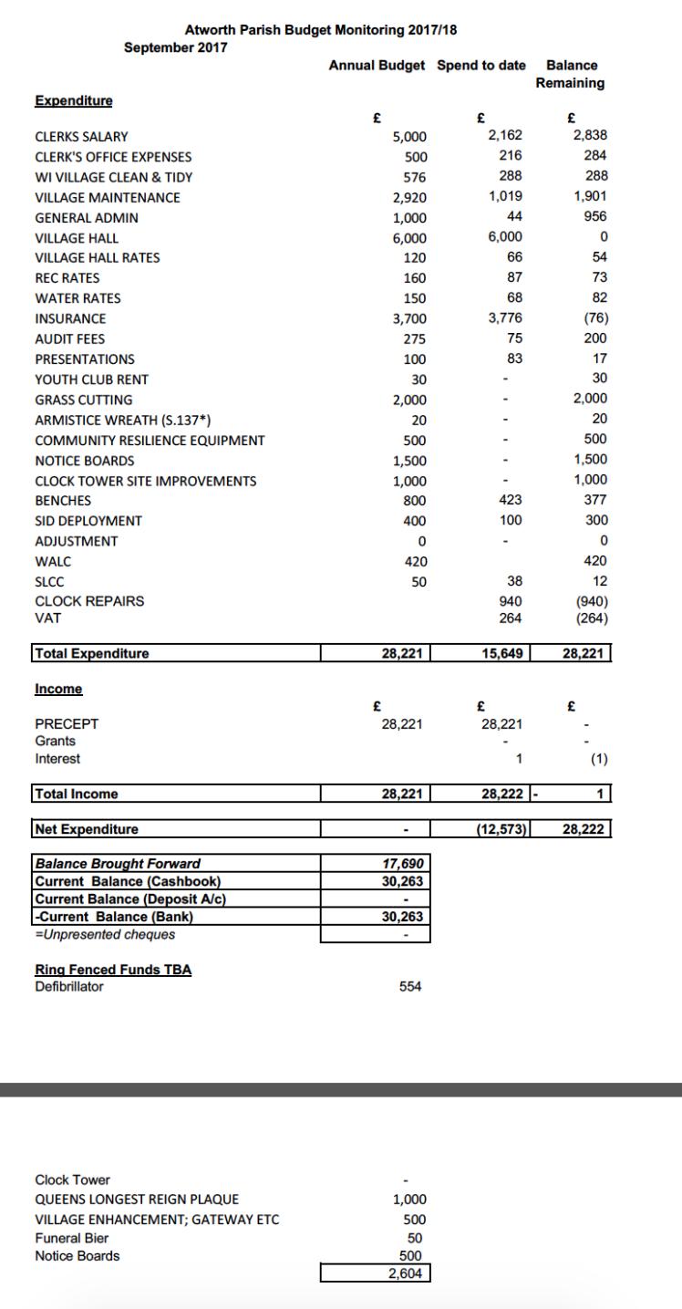 BudgetforOct