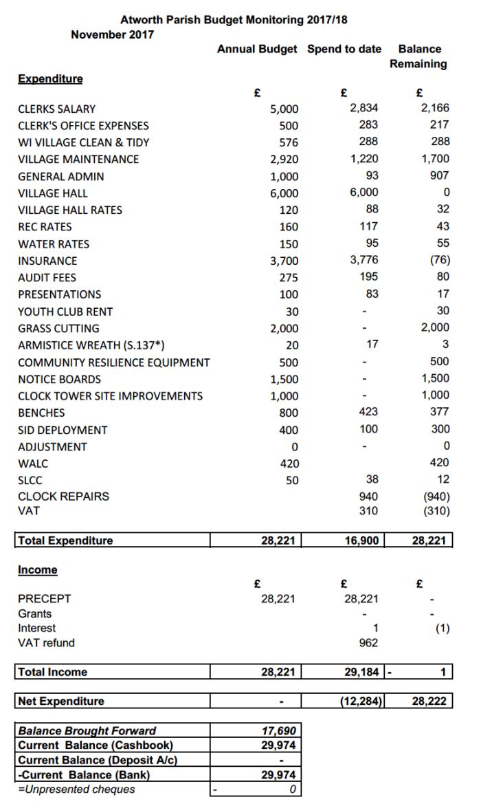 Budget Monitor Nov 17