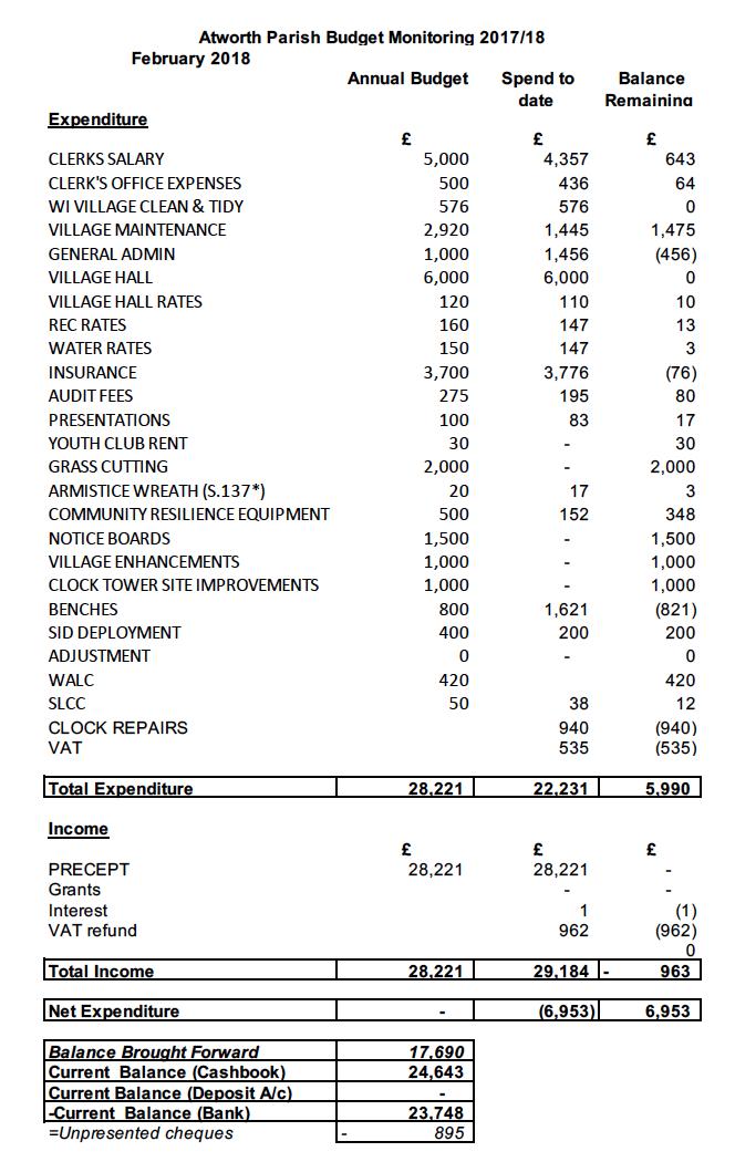 budget monitor feb 18