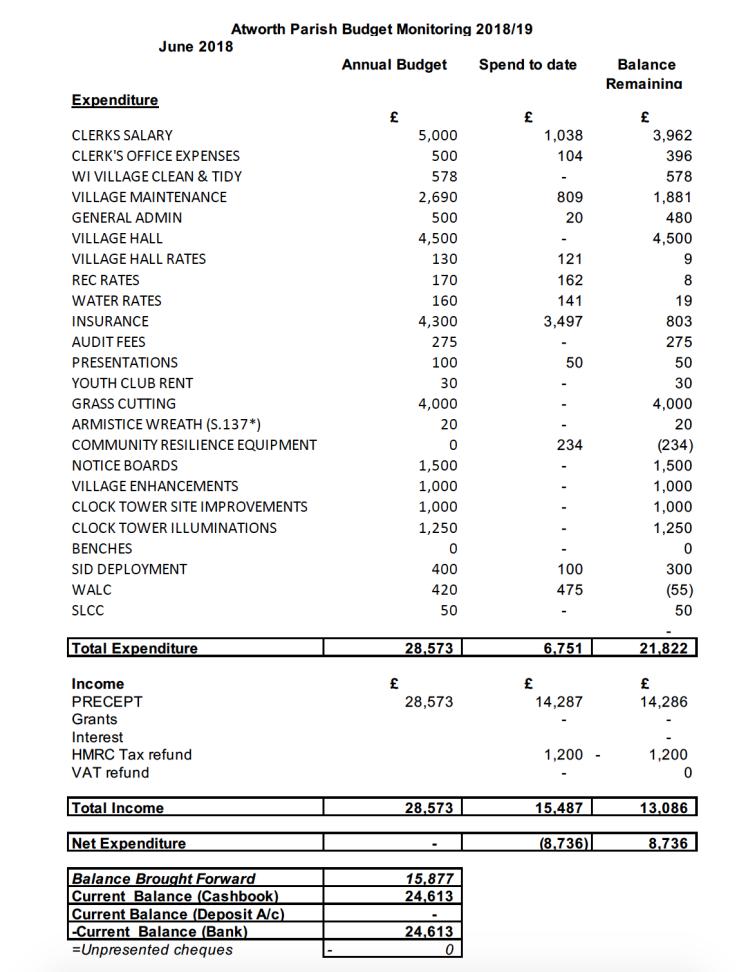 Budget monitor Jun 18