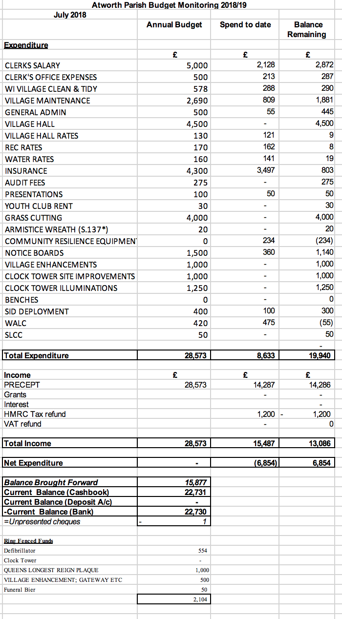 Budget Monitor for Aug mtg