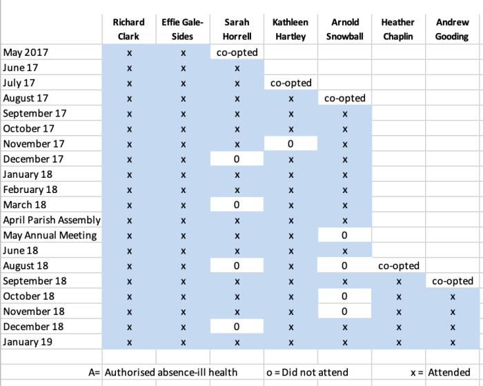 councillor attendance jan 19