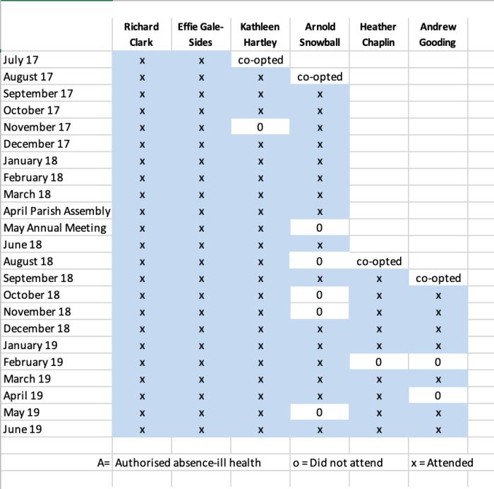 table of att jun 19