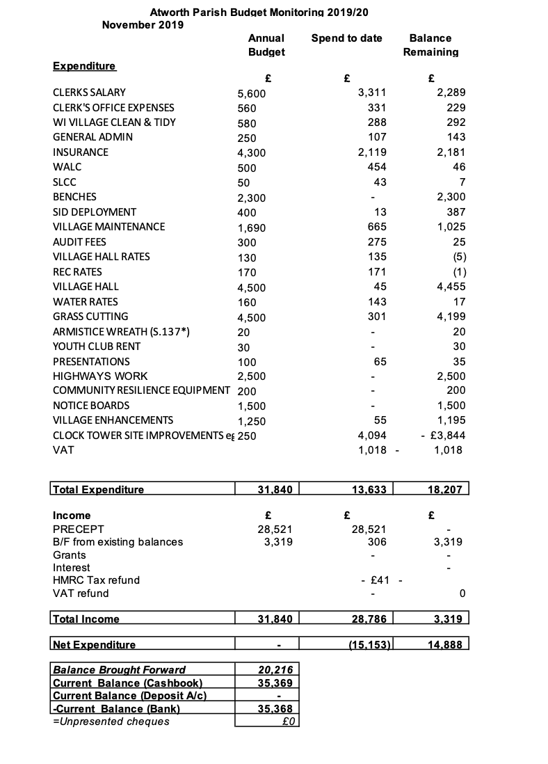 Budget MonNov