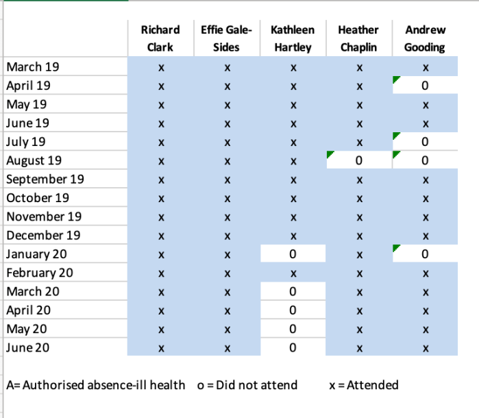 table of attendance