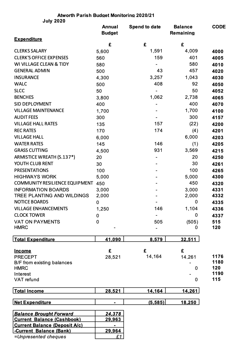 July budget monitor